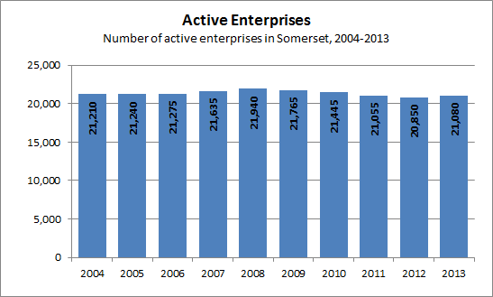 Active enterprises over time chart